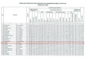 Prestasi Kinerja Triwulan I PA Se Wilayah PTA Medan Meningkat Signifikan